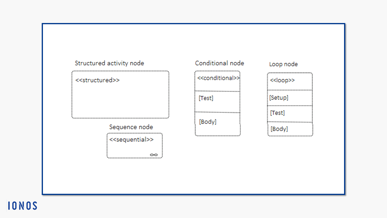 Creating activity diagrams with uml uses and notation 11 general notation for structured activity nodes and notations for conditional loop and sequence nodes ccuart Gallery