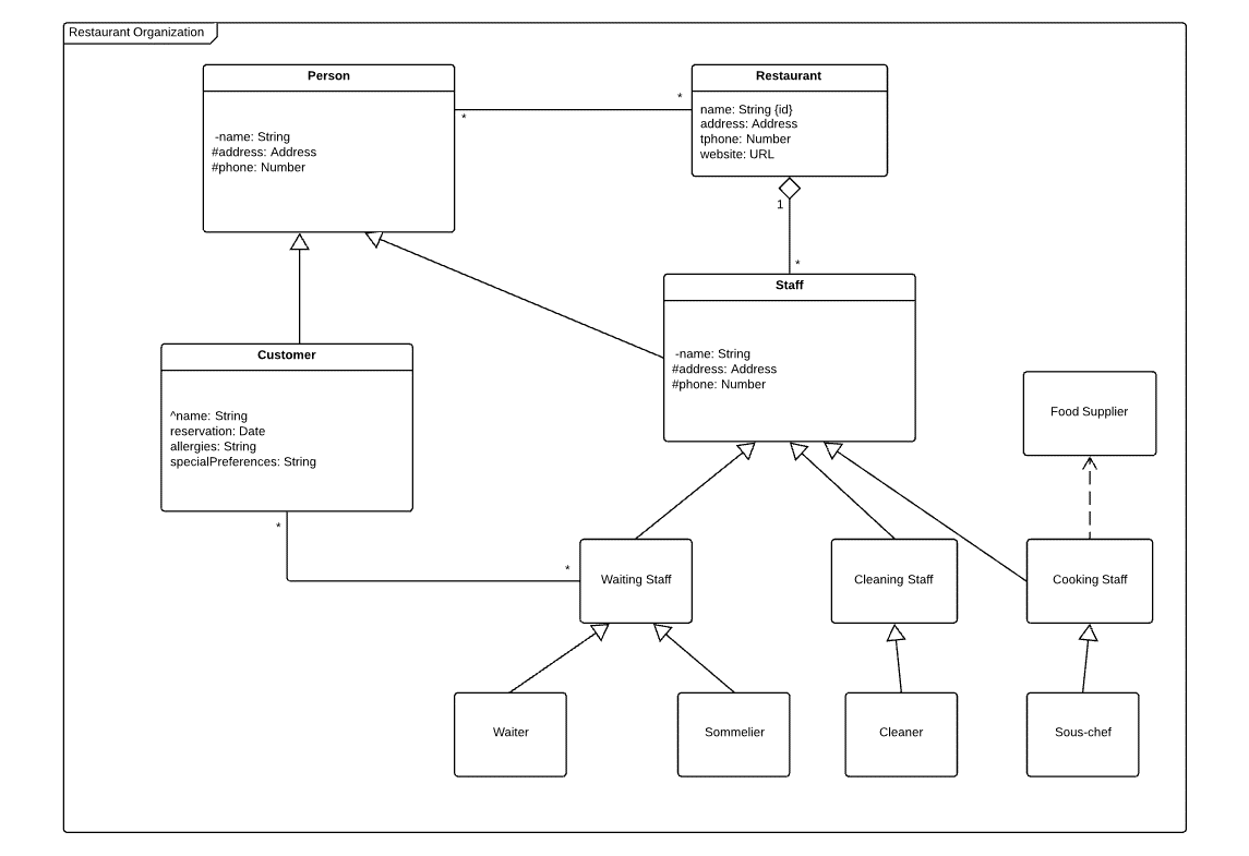 Create class diagrams with uml benefits and notation 11 class diagram for restaurant organization ccuart Image collections