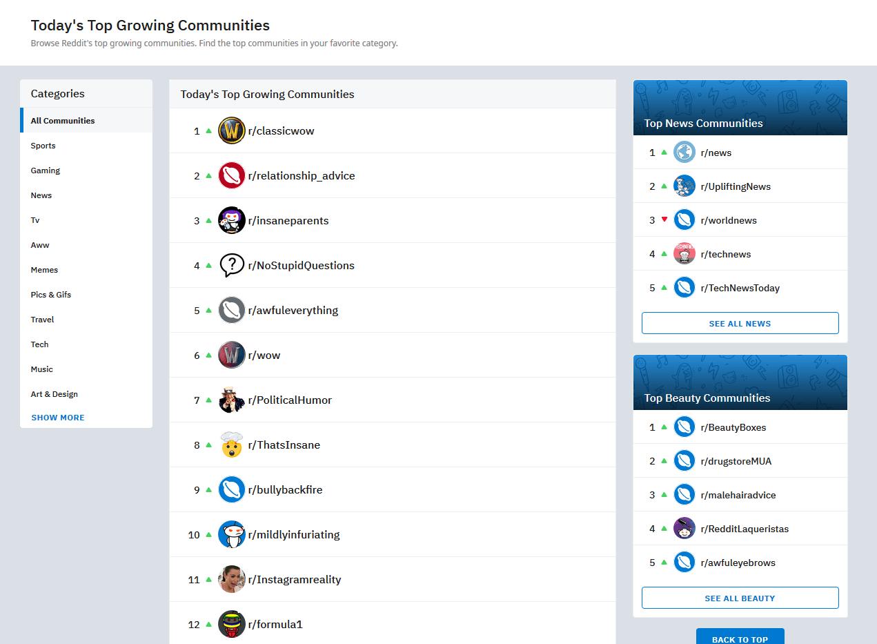 Reddit subreddits list