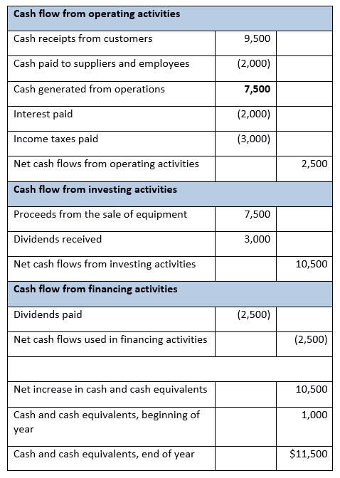 samples of cash flow statements